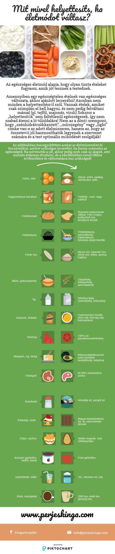 Zsírégetés leegyszerűsítve