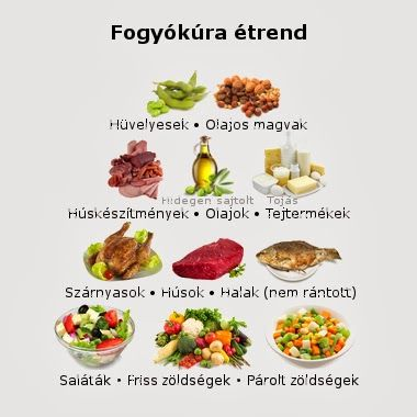 fogyás dft)