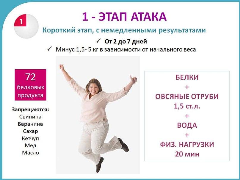 dukan körutazási szakasz fogyás)