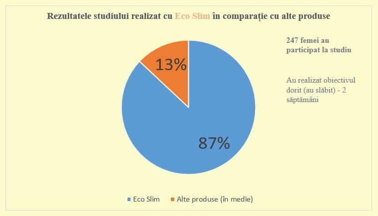 ce stimul despre eco slim