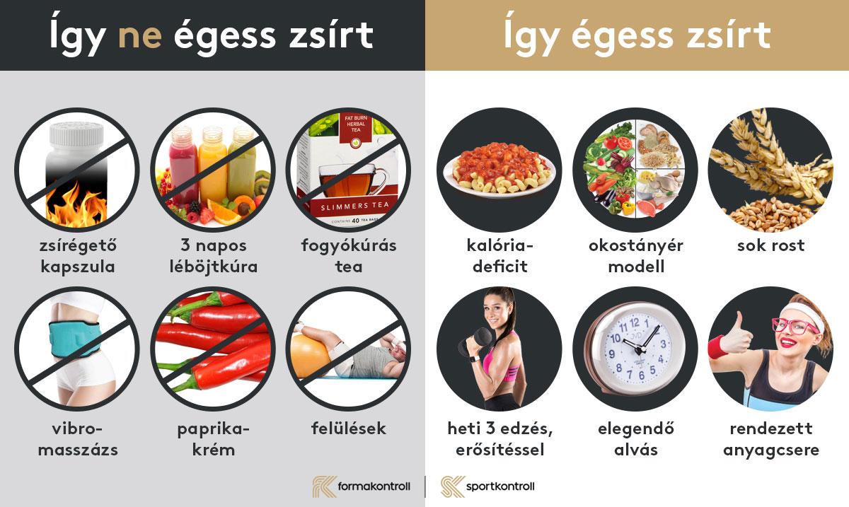 Telített zsír jó a fogyáshoz. Ezért kell zsírt enni, hogy fogyni tudj!