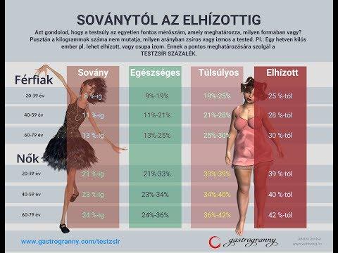 havonta 1 százalék testzsírt veszít)