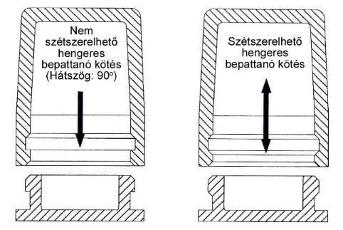 súlycsökkentő kötések)