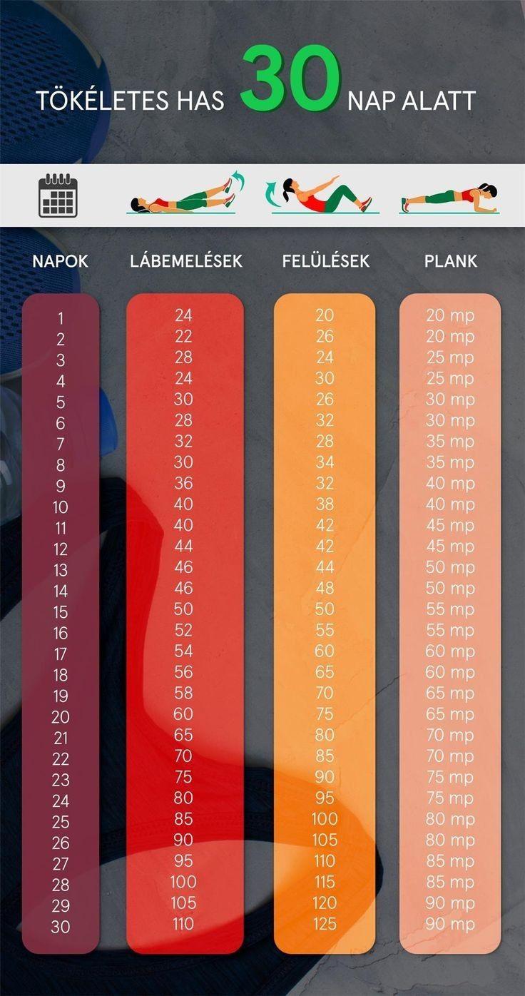 35 napos zsírvesztés kevesebb alvással fogysz?