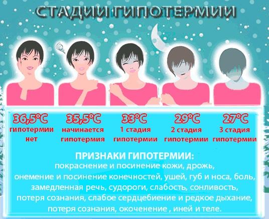 testhőmérséklet fogyás után)