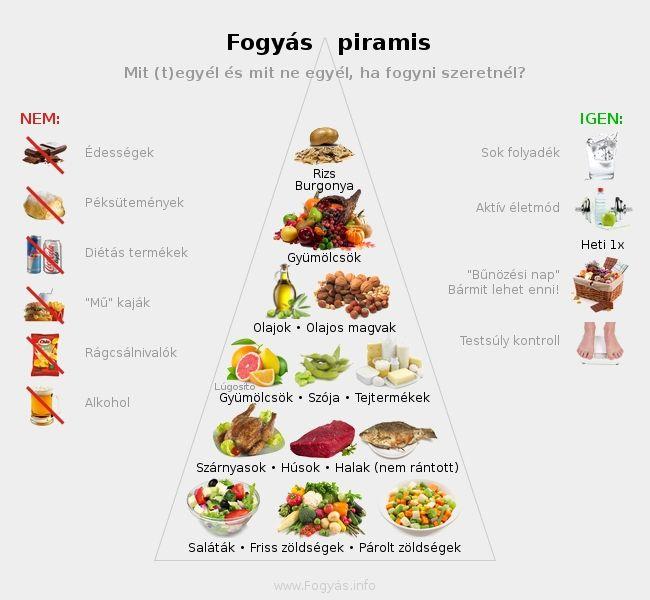 fogyókúrás étkezések canberra