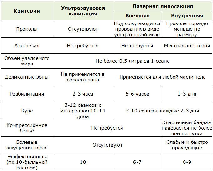 kavitációs zsírvesztés mellékhatások)