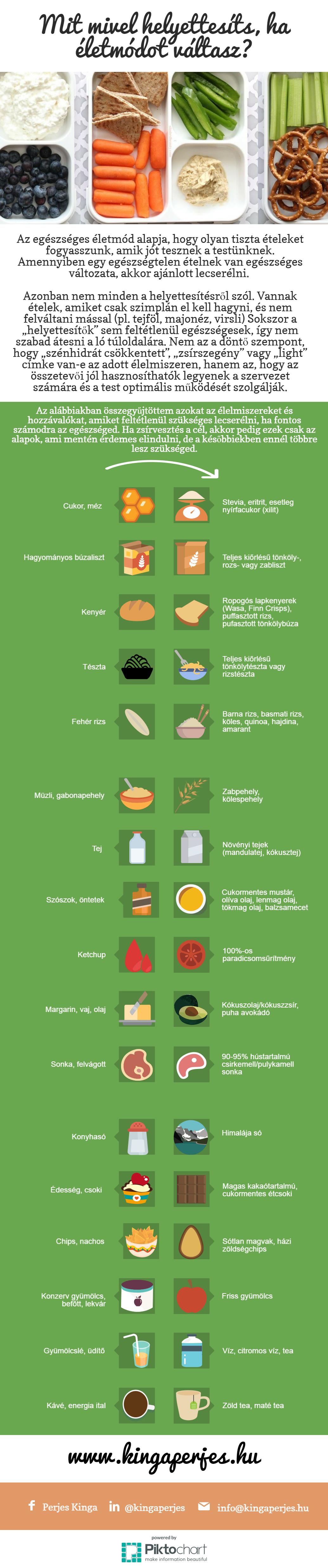 test ph zsírvesztés
