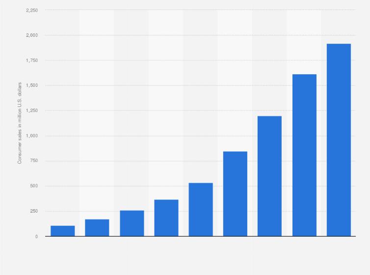 súlycsökkenési statisztika 2021)