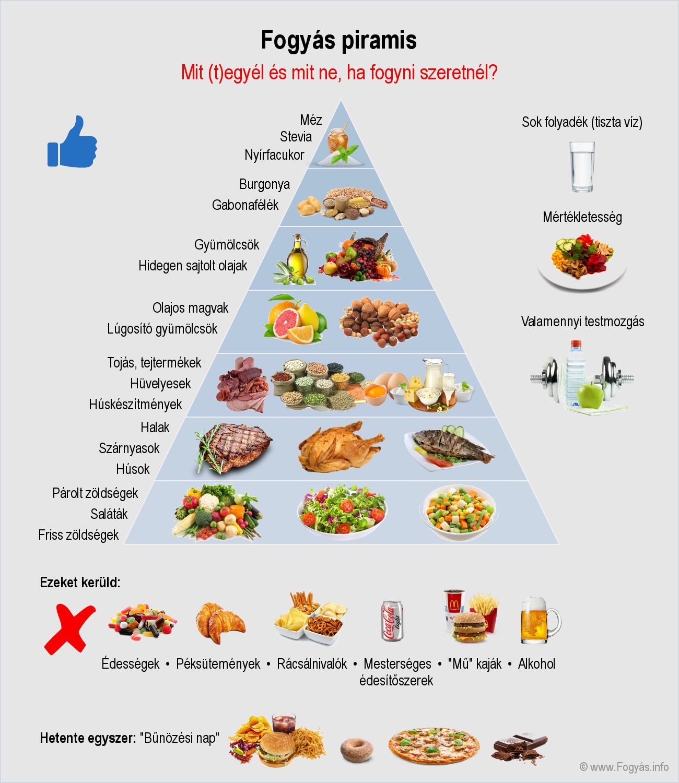 7 étel, amiről le kell mondanod, ha fogyni akarsz | appartmanhaus.hu