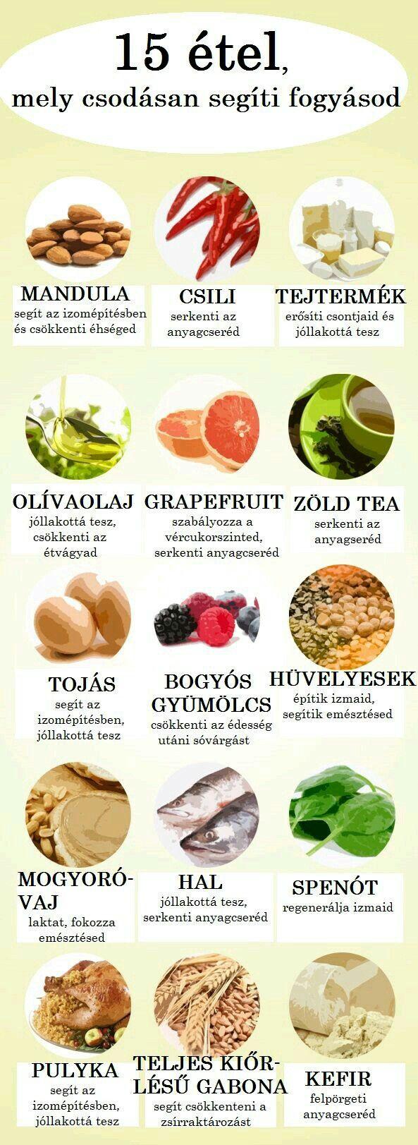 30 napos zsírégető, anyagcsere-pörgető diéta - Fogyókúra   Femina   Food and drink, Diet, Dieta