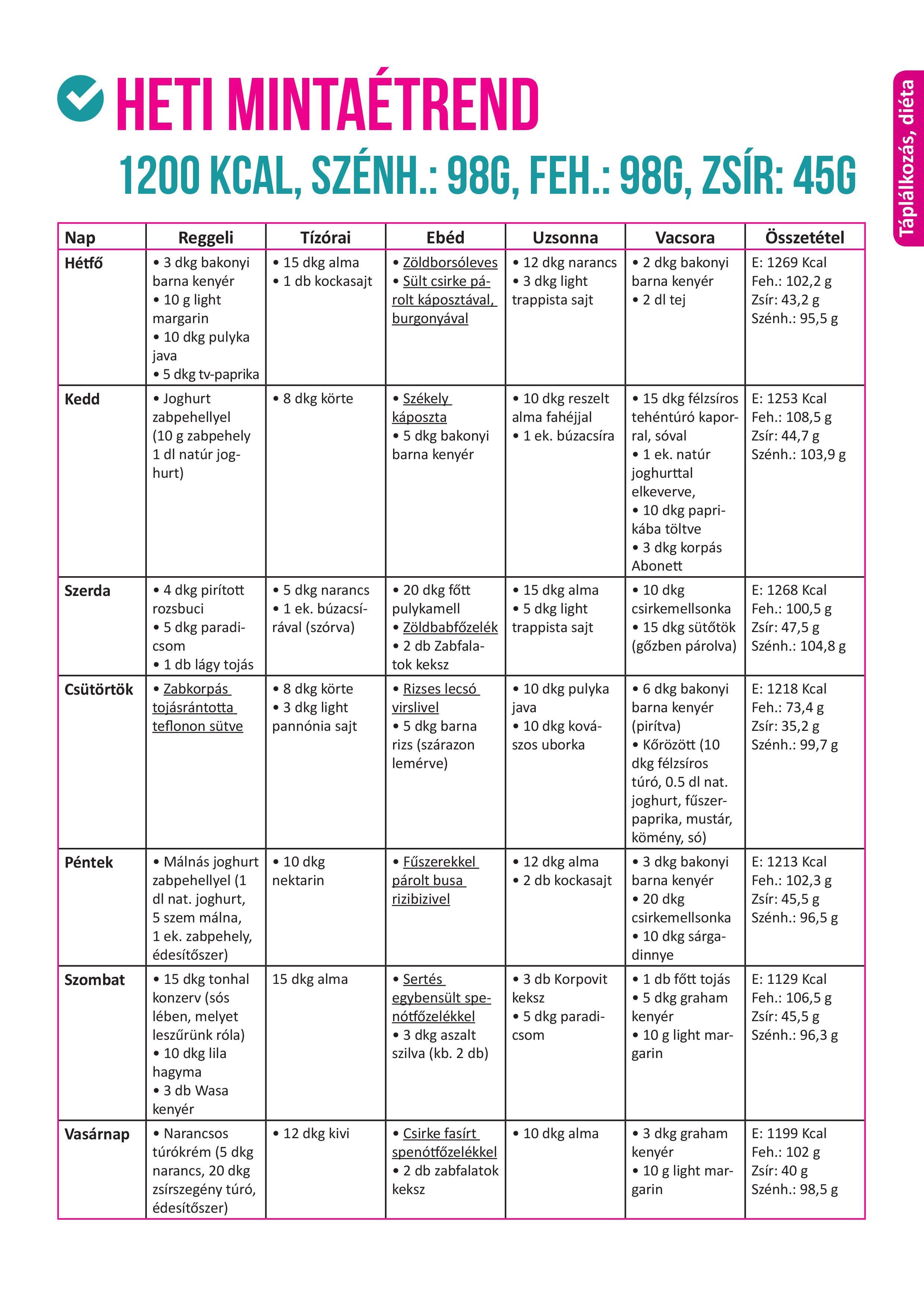 7 napos zsírégető program - gyors fogyás
