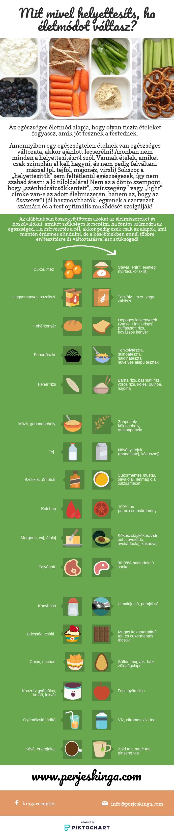 tanulói étkezés a fogyás érdekében