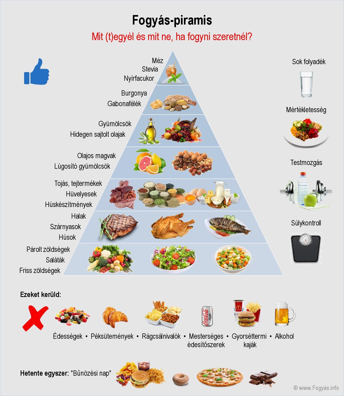 aktuális ügy fogyás kihívás veszít 4 kg testzsírt