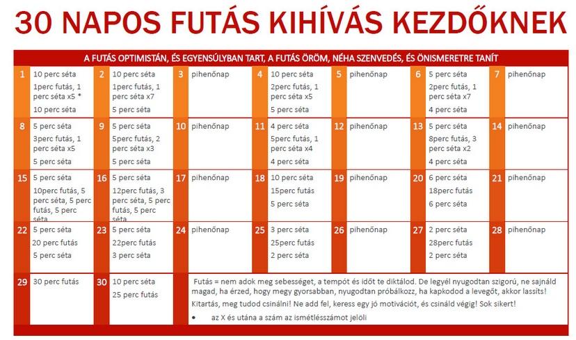 30 napig zsírégető kihívás)