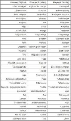 fogyni glikémiás index